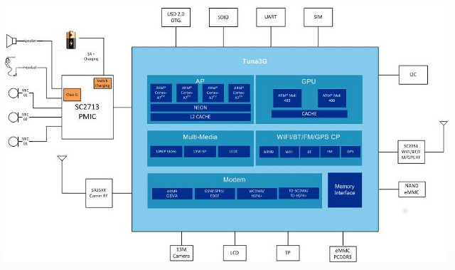 Spreadtrum-SC5735-Baseband-Diagram